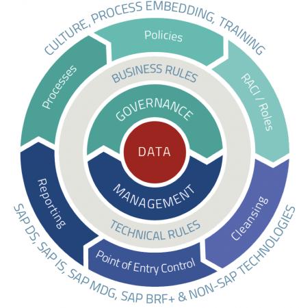 img-governance management